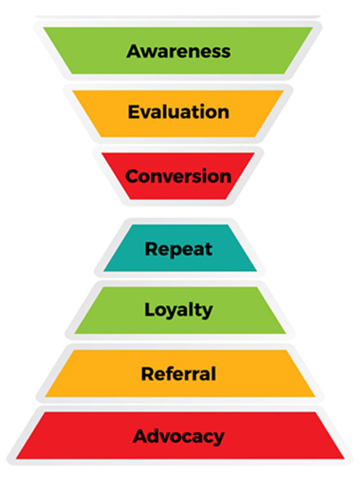 Donor Funnel