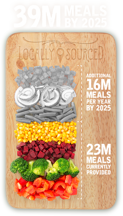 Locally sourced meals graph